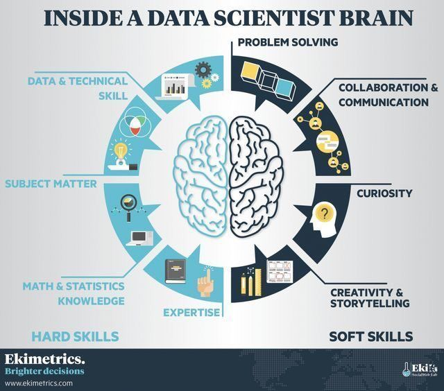 Do you have what it takes to become a #Datascientist?  #BigData #SMM #startups #DL #Cybersecurity #DataScience #Innovation #Statistics <br>http://pic.twitter.com/PBrorVnNUN