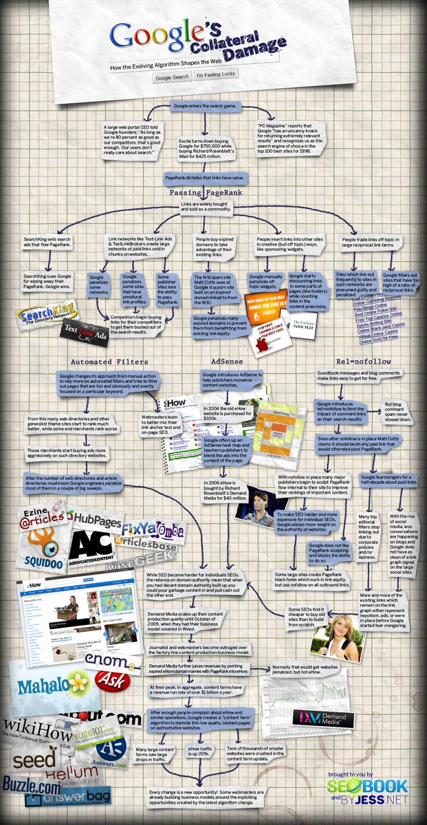 How the Evolving Algorithm Shapes the web... #Google #Pagerank #Adsence #Adwords #Startups #SEO #Offpage<br>http://pic.twitter.com/dPNaZHjKPp