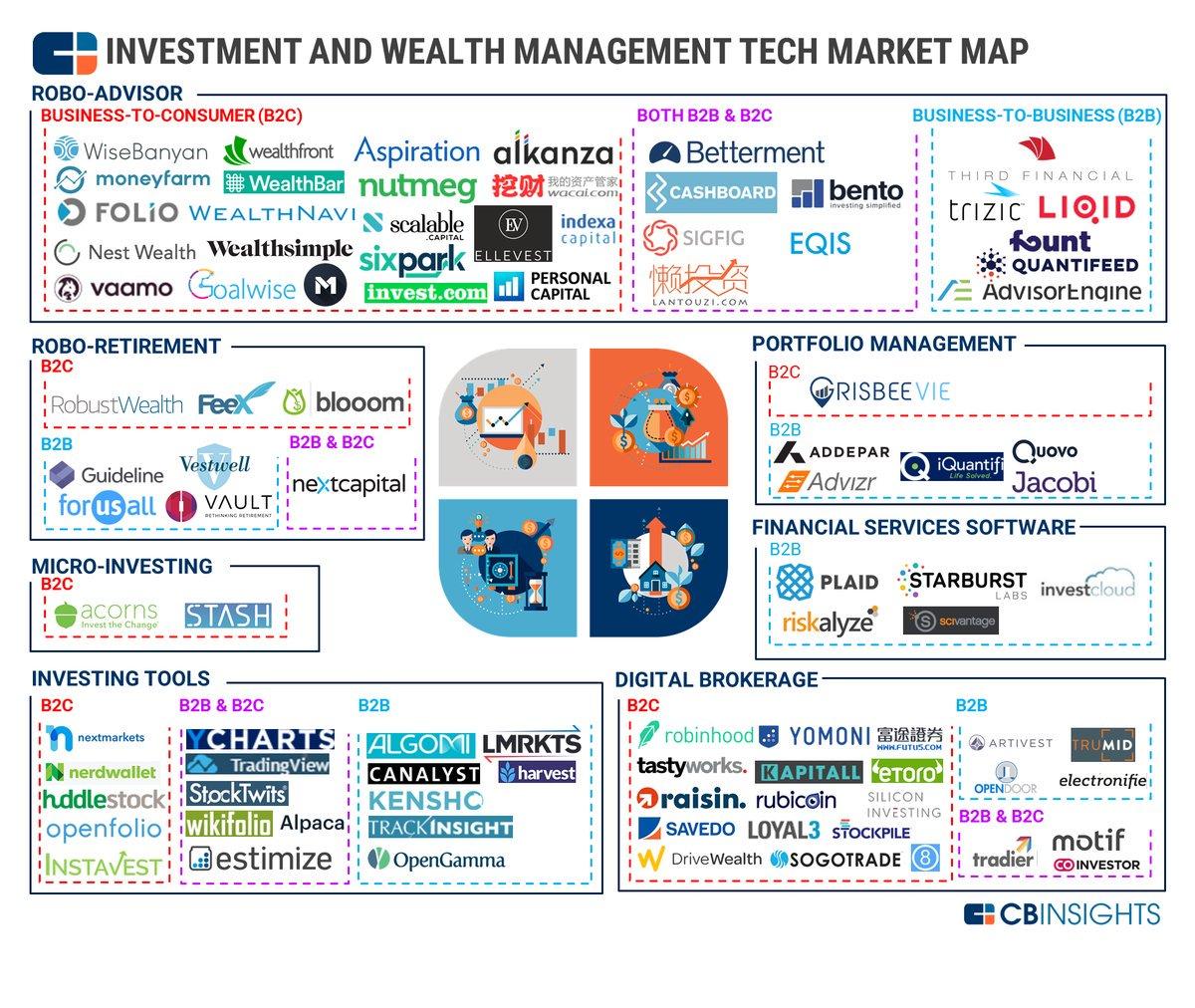 Companies Transforming B2B &amp; B2C Investment And #WealthManagement  http:// cbi.vc/2yuCqF6  &nbsp;    v @CBinsights #fintech #banking #Roboadvisor #bot <br>http://pic.twitter.com/oiAc3oq5uq