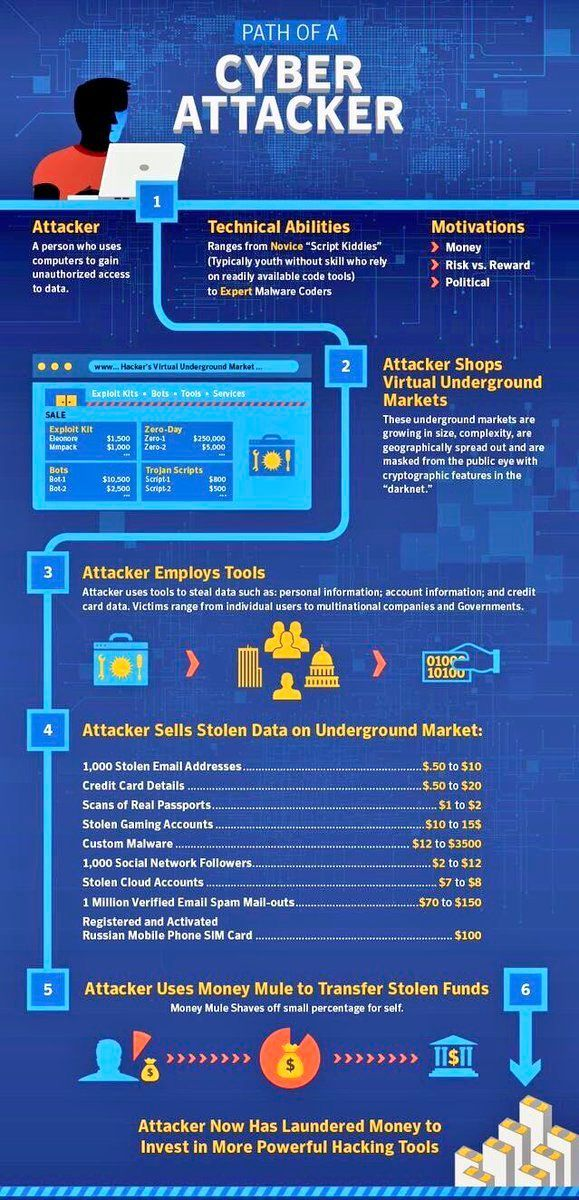 The path of a #Cyberattack #CyberSecurity #infosec #datasec  #malware #hacking #Tech #cybercrime #IoT #phishing #DigitalTransformation RT<br>http://pic.twitter.com/73PJzfp3Kg