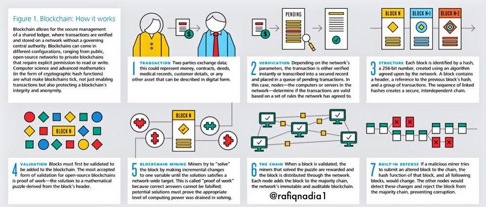 #Blockchain-the &quot;Internet of Value&quot; #Fintech #Bitcoin #IoT #Cloud #Makeyourownlane #Mpgvip #Cryptocurrency #AI #Insurtech #Defstar5<br>http://pic.twitter.com/HbVu6xLrUG