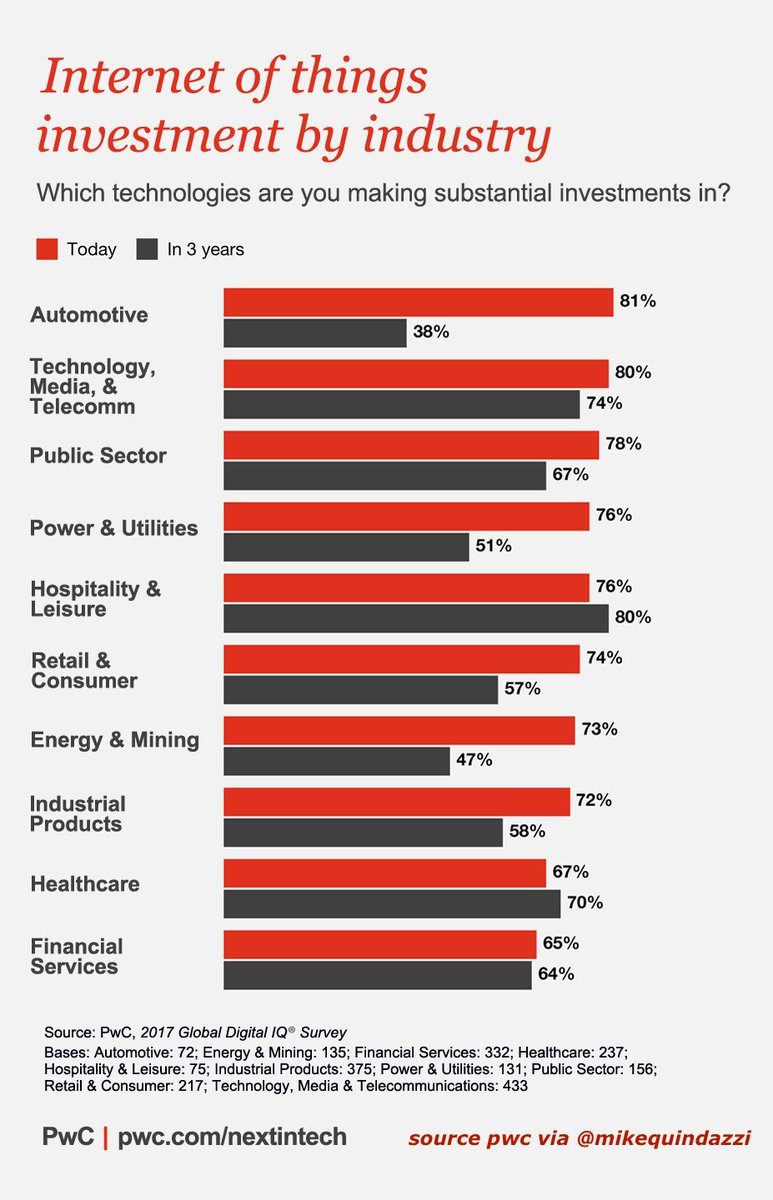 Top industries investing in #IoT?   #InternetOfThings #IoE #IIoT #Digital #AI #fintech #Bigdata #Disruption #SaaS #Healthcare @MikeQuindazzi<br>http://pic.twitter.com/rQs933OQll