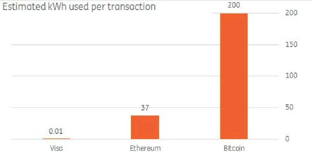 #BestOf: The electricity required for a single bitcoin trade could power a house for a whole month  http:// wef.ch/2kZGck5  &nbsp;   #economics<br>http://pic.twitter.com/0F3NQLtrzR