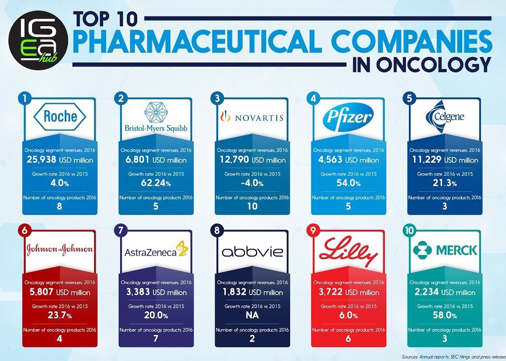 Top 10 #pharma companies in #Oncology<br>http://pic.twitter.com/om43lThKWN