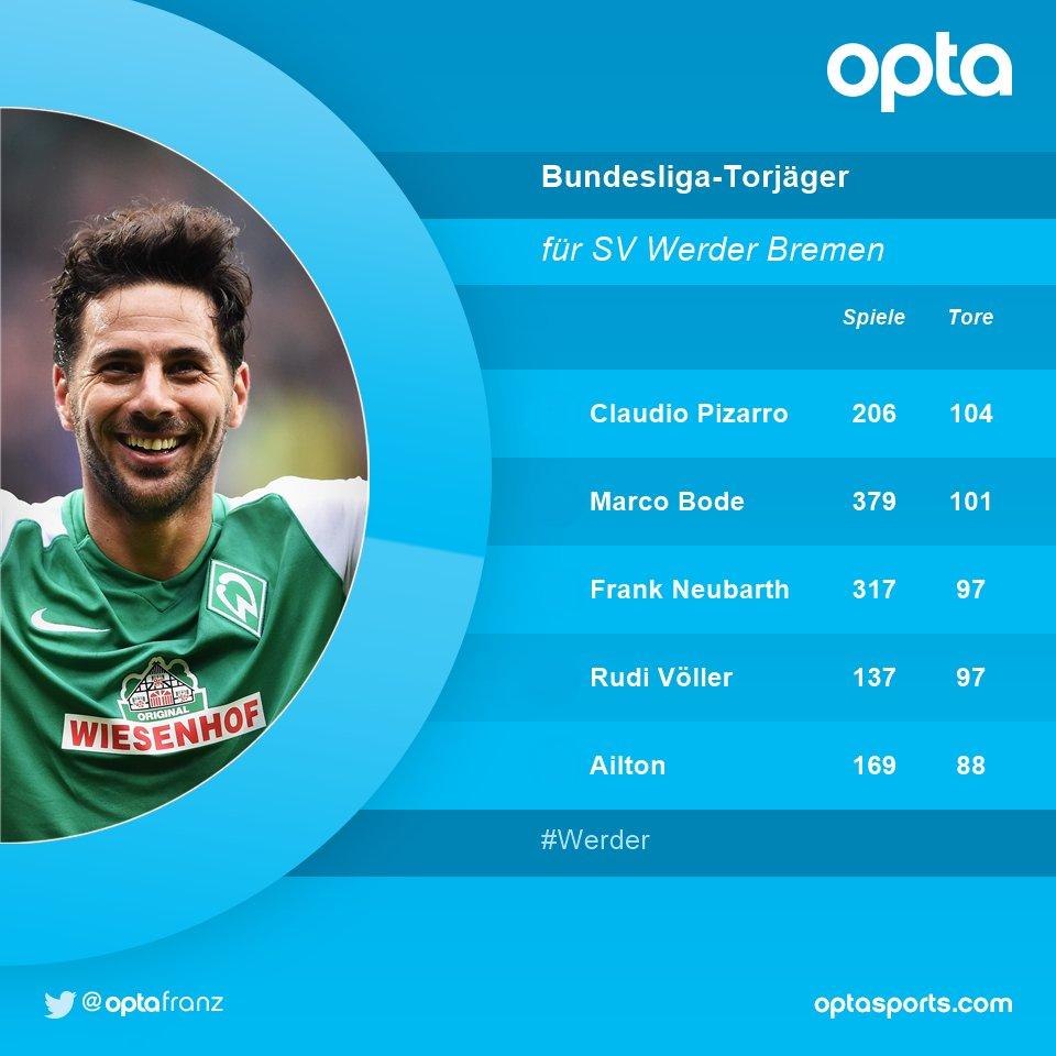 104 - Mit 104 Toren ist @pizarrinha der erfolgreichste #Bundesliga-Tor...