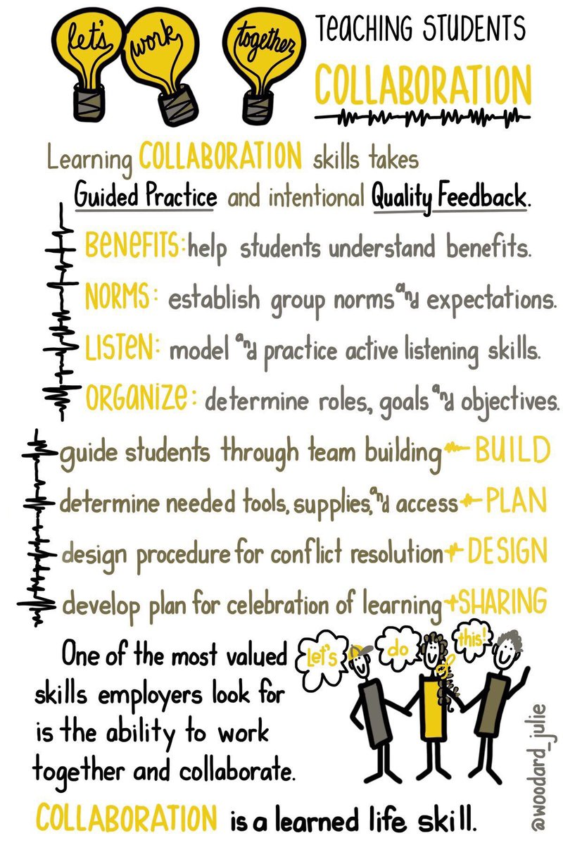 #Collaboration is a skill that must be taught like any other #sketchnote via @woodard_julie #edchat #groupwork #teaching<br>http://pic.twitter.com/Kd4owDtWnW