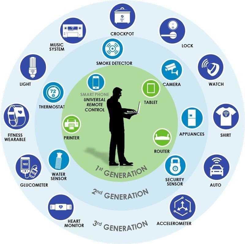 The New Cardinal Rules of #IoT Adoption  #IoT #BigData #Infosec #Fintech  #BigData #Metadata #SmartCity #Defstar5 #Mpgvip #Disruption #ML<br>http://pic.twitter.com/luWA8Ulk9x