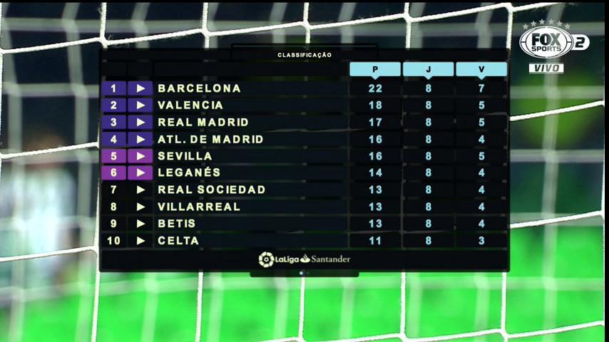 O #EspanholFOXSports tá assim! E daqui a pouco tem @RealBetis x @Alaves no FOX Sports 2! É só chegar!