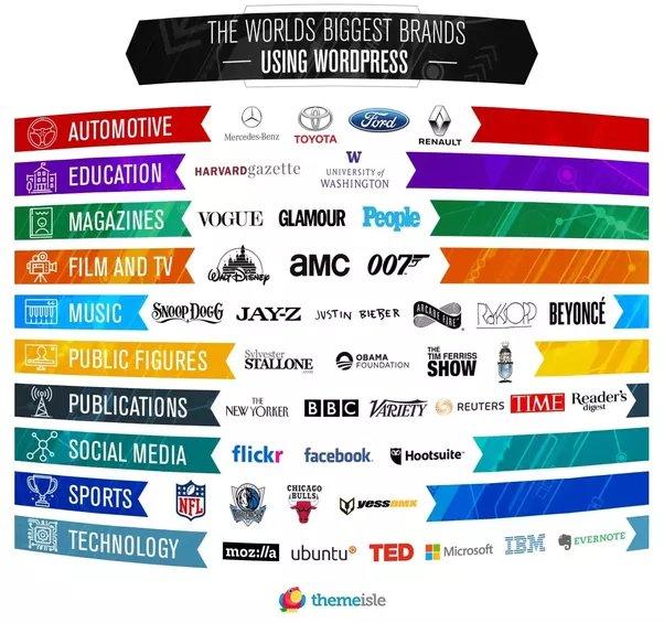 The world&#39;s top brands using WordPress. #WordPrsss #webdesign #blogging #webdesigner #bloggingtips #wordpressblog #wordpressblogger<br>http://pic.twitter.com/2lMdDrOFdw