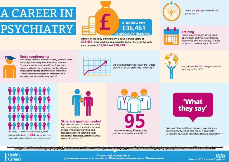 What can you expect from a #career in #psychiatry?  #infographic #healthcare #healthtech #nurses #NHS #bigdata #IoT #innovation<br>http://pic.twitter.com/o5q7YU1HyH