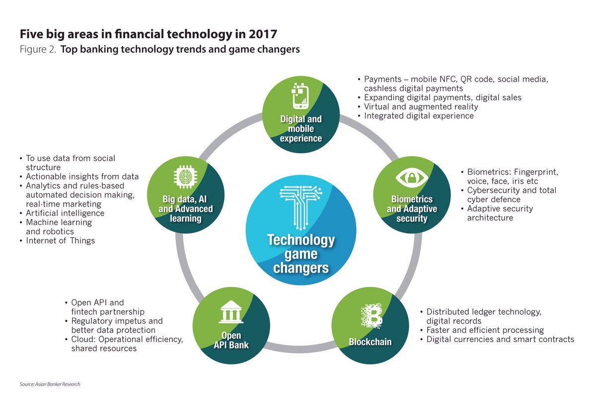 5 big areas in #fintech in 2017 #AI #ML #Bigdata #IoT #AR #VR #CyberSecurity #infosec #blockchain #API #regtech c @DeepLearn007 @jblefevre60<br>http://pic.twitter.com/BvPjG4suZX