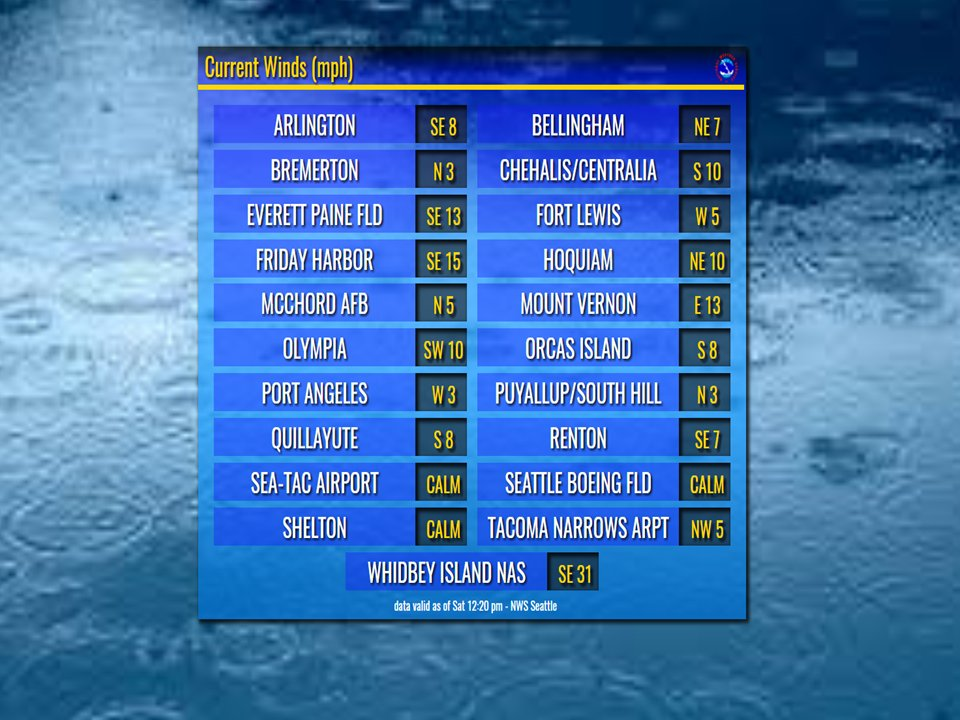 Sustained #winds @ noon. Strongest so far @ #WhidbeyIsland, which also had 40mph gust. Wind Advsry Coast &amp; N. Interior thru 12AM. #wawx<br>http://pic.twitter.com/6NTPpFZNMY