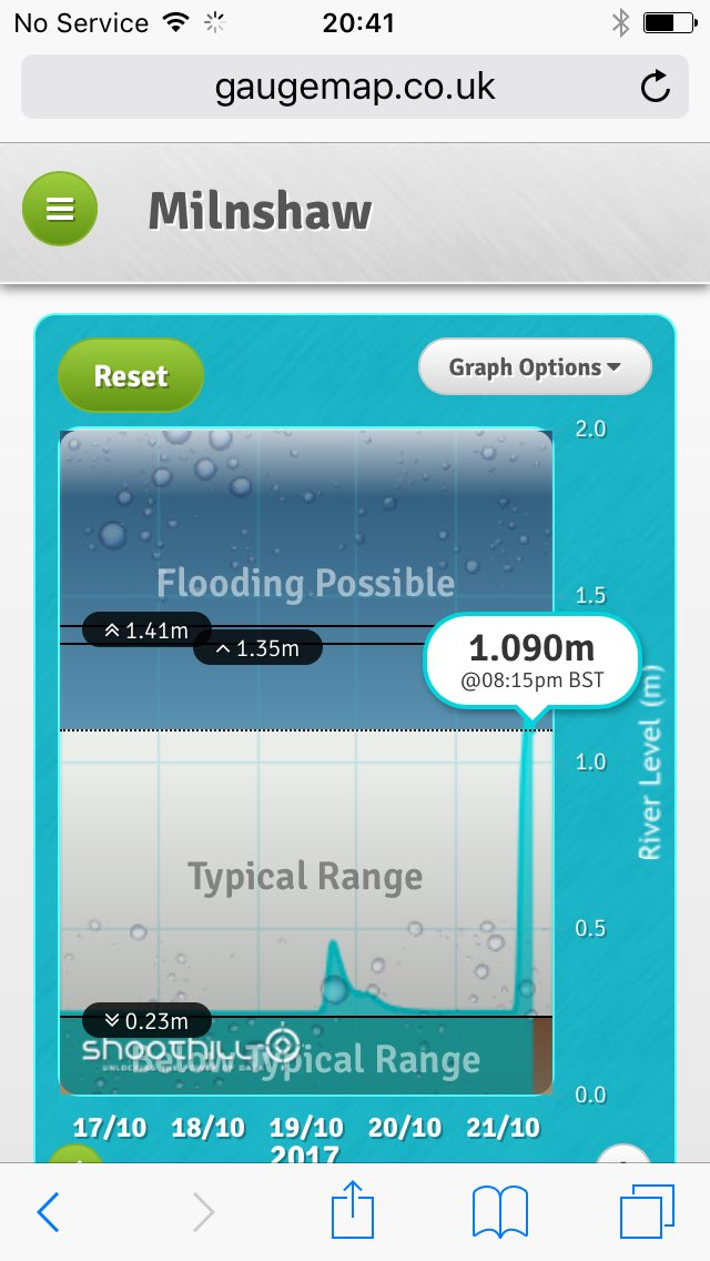 4 diff locations across East #Lancashire all showing rapid rises on @EnvAgencyNW river gauges #floodaware<br>http://pic.twitter.com/eCGk6EEAy2