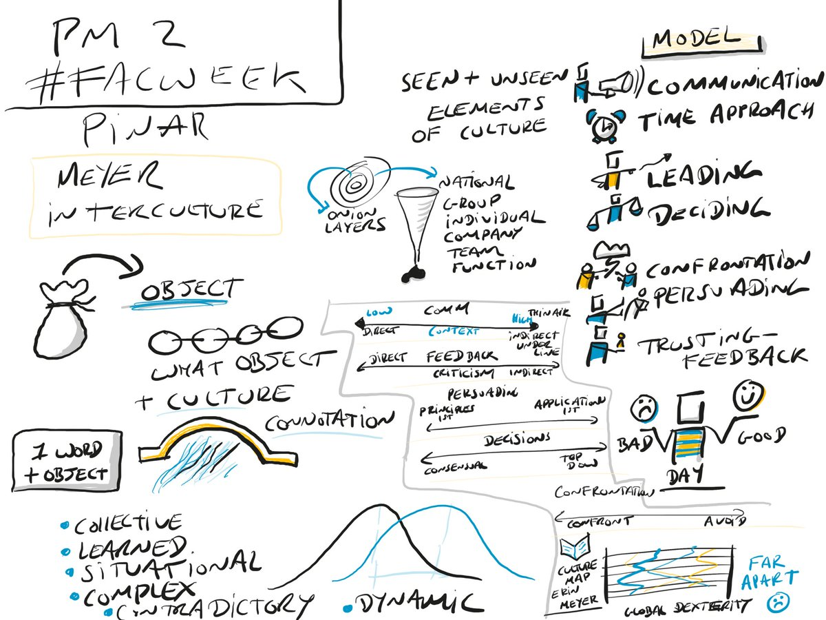 #sketchnote on @PINARAKKAYA 's session on culture and impact on facilitation at @IAFEnglandWales #FacWeek MeetUp<br>http://pic.twitter.com/VSl6p9w2fD