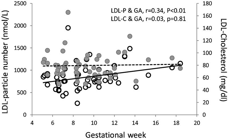 Lipoprotein Heterogeneity Early in #Pregnancy and #Preterm Birth  http:// ow.ly/eeP030g0MQ1  &nbsp;   #obgyn <br>http://pic.twitter.com/111aqAz9UO