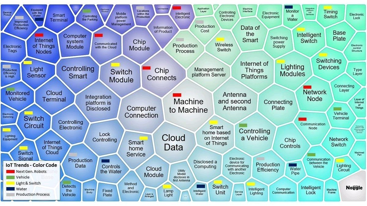 The #IoT #Trends Map 2017  #M2M #BigData #Cloud #Sensors #AI #startups @Fisher85M #makeyourownlane #defstar5 #AutonomousVehicles #Wireless<br>http://pic.twitter.com/Z6z4Dar2kV