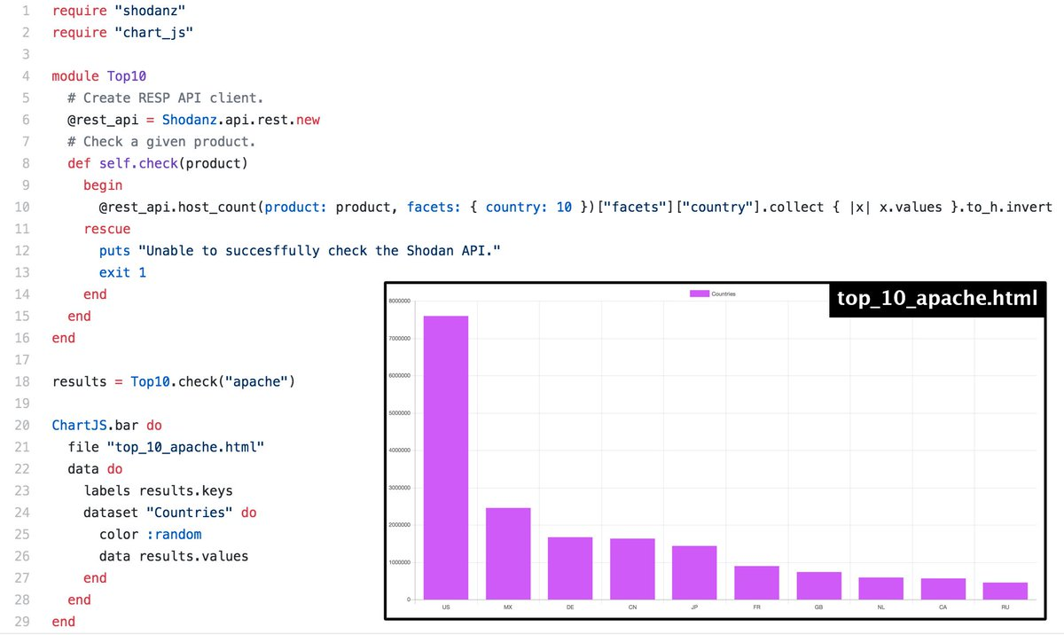 Visualizing top 10 results from @shodanhq using Shodanz and @chartjs using some #infosec #opensource #ruby code:  https:// github.com/picatz/shodanz  &nbsp;  <br>http://pic.twitter.com/SUjwhNO4VY