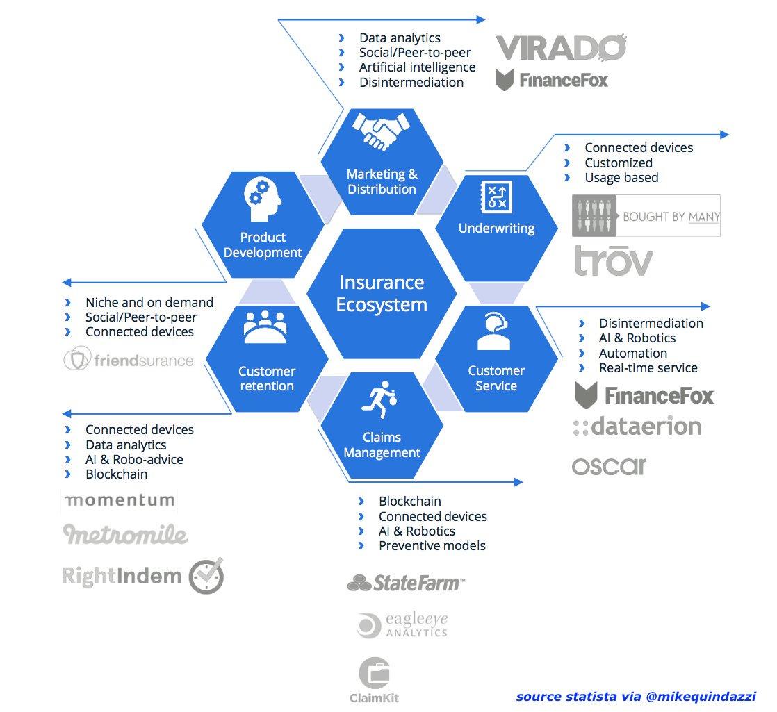 6 ways #InsurTech is attacking the #Insurance ecosystem. #IA #Startups #FinTech #P2P #Blockchain #Data #AssurTech<br>http://pic.twitter.com/dlMLFzSkdc