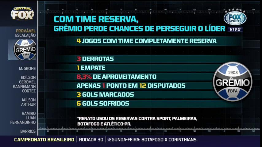 🇪🇪 BAIXO DESEMPENHO! O time reserva do @Gremio não tem conseguido manter a caça ao líder @Corinthians! Se liga aí nos números!