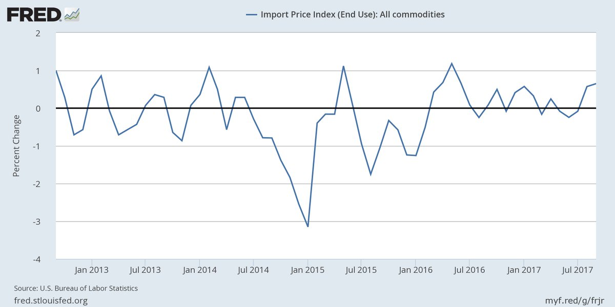 Import prices rose 0.7 percent in September, the most since June 2016 https://t.co/a5J1Cpa6vx