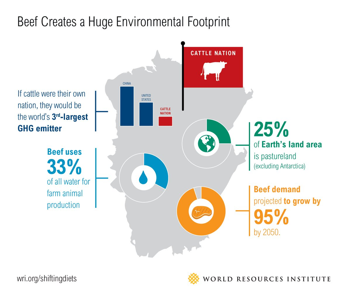 if cattle were their own nation they would be the worlds 3rd highest ghg