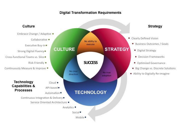 #DigitalTransformation Success [#infographic]  #Innovation #Strategy #Tech  #GrowthHacking @evankirstel  @PetiotEric @ipfconline1 #Abhiseo<br>http://pic.twitter.com/bpSOeqHS6G
