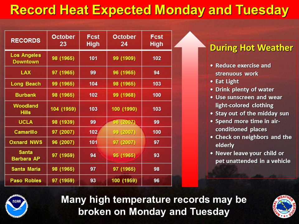 Record heat expected Mon and Tue across SW CA. Highs into low 100s even to near the coast. #LAHeat #cawx #LAWeather