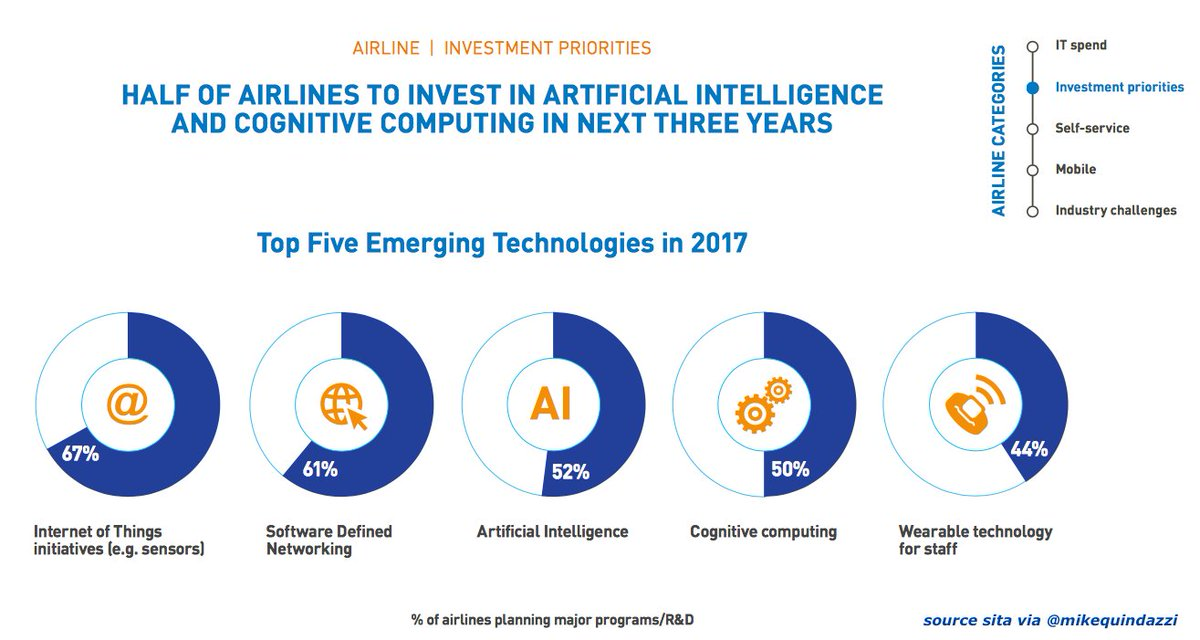 Smart plane? 52% of #airlines plan to invest in #ArtificialIntelligence within 3 years. #AI #IoT #Wearables #ML #DL  http:// bit.ly/2gYsR7o  &nbsp;  <br>http://pic.twitter.com/xoWZCsNk7v