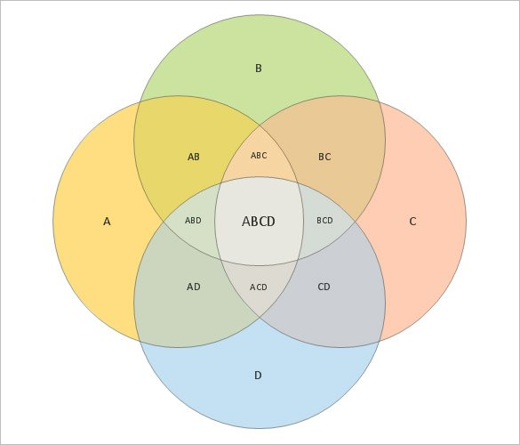 Mark Vital On Twitter Is There A Way To Generate 4 Sets Venn