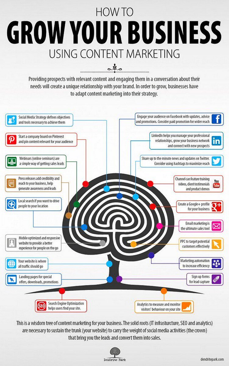 How To Grow Your #Business Using #ContentMarketing [Infographic] #GrowthHacking #DigitalMarketing #startups #entrepreneur #SmallBiz #SMM<br>http://pic.twitter.com/aR3o75wPuy