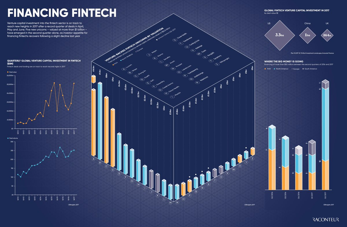 #VC investments into #fintech are set to reach new heights in 2017.   http:// rcnt.eu/y8op9  &nbsp;   v @raconteur  #unicorns #blockchain #payments<br>http://pic.twitter.com/aipJ9nkw05