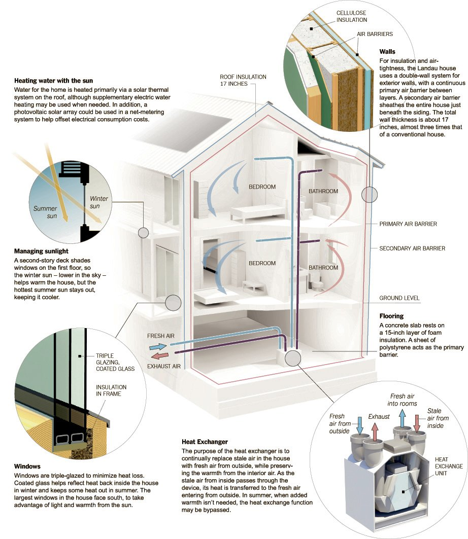 #infographic The Secrets of a #PassiveHouse by @nytimes #Infografía #Construcción #Architecture #Arquitectura  http:// ow.ly/D5ya50eJLAw  &nbsp;  <br>http://pic.twitter.com/7LzB3hZJAX