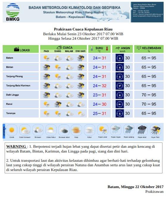 Prakiraan cuaca Senin, 23 Oktober 2017