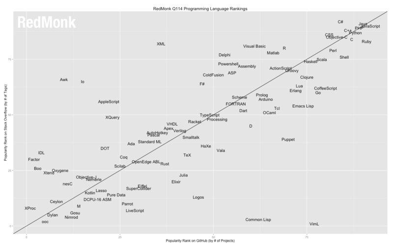 #programming language rank in a chart.  #python #java #javascript #ios #html #css #matlab #asp #php #sql #csharp #Android<br>http://pic.twitter.com/WjCa6qefl3
