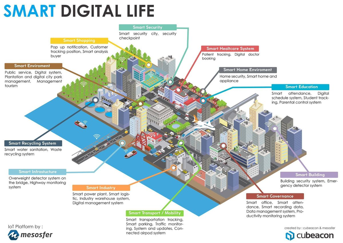 The Smart Digital Life {Infographic}  #SmartCity #IoT #BigData #CyberSecurity #Healthcare #Education #infosec #MachineLearning #AI #M2M<br>http://pic.twitter.com/1JqhMRatXN