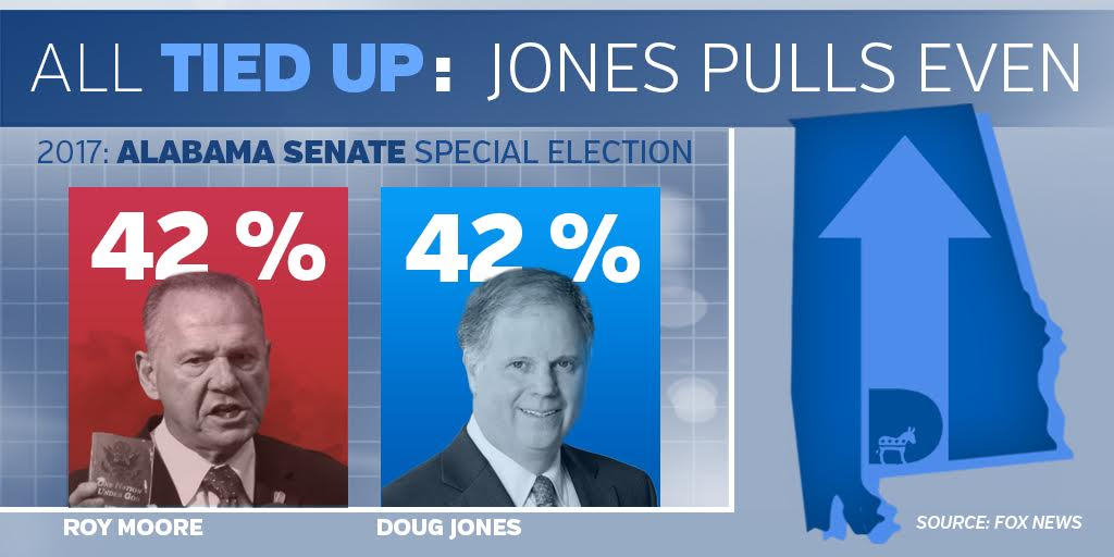 Well well well....@GDouglasJones MIGHT PULL IT OFF in AL Sen race. Wouldn&#39;t that be something?! #TheResistance #CNN #MSNBC <br>http://pic.twitter.com/o03VBGeb09