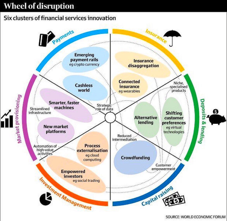 Financial Disruption Wheel [Infographic] #Fintech #Insurtech #Crypto #AI #BigData #Blockchain #APIs #VR #AR #Wearables #Cloud<br>http://pic.twitter.com/n7scRWzLQj