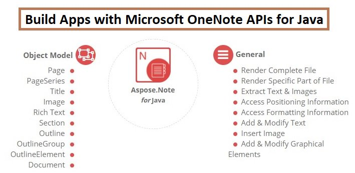 #Create #Manipulate or #Convert #OneNote documents in #Java #apps without installing #Microsoft OneNote. #Download  https:// goo.gl/P8vCHR  &nbsp;  <br>http://pic.twitter.com/3mZyqXKvbH