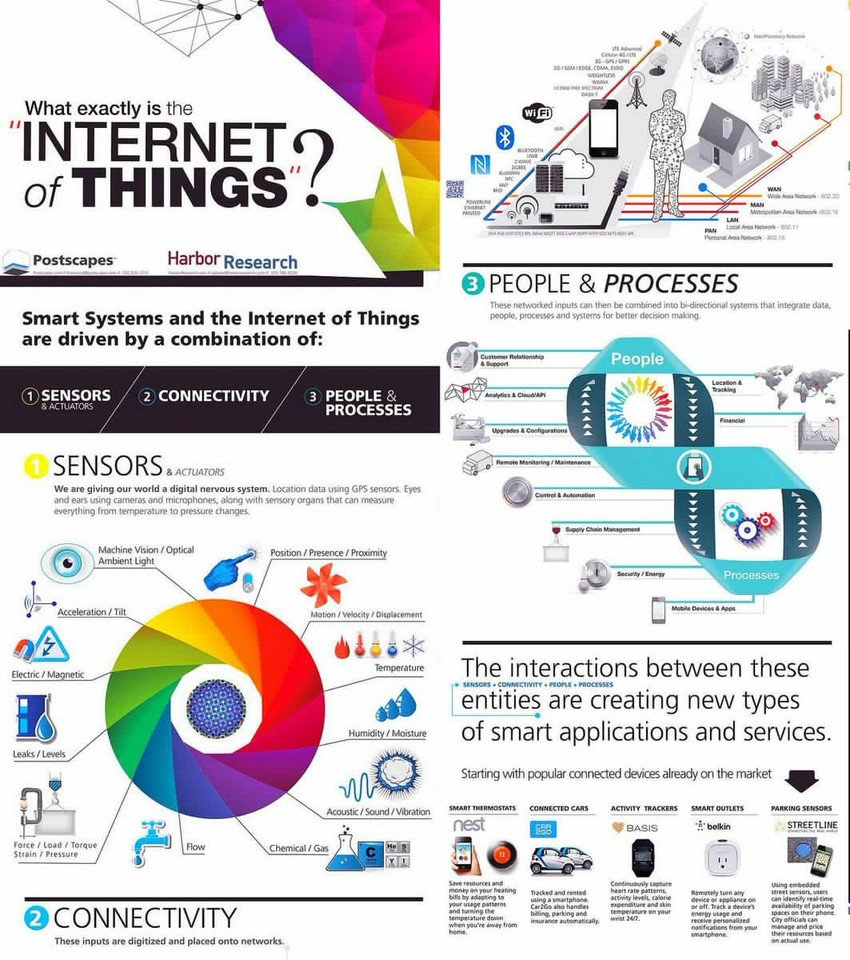 What is #InternetOfThings? #Mpgvip #defstar5 #makeyourownlane #DigitalMarketing #Marketing #SEO #entrepreneur #startup #iot #startups #ai<br>http://pic.twitter.com/osalk9ogiU