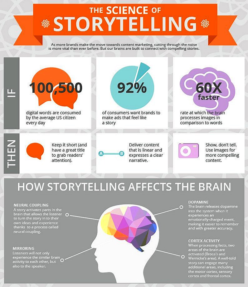 The Science of #Storytelling [Infographic]  #ContentMarketing #Branding #DigitalMarketing<br>http://pic.twitter.com/6u9YafQ2F0