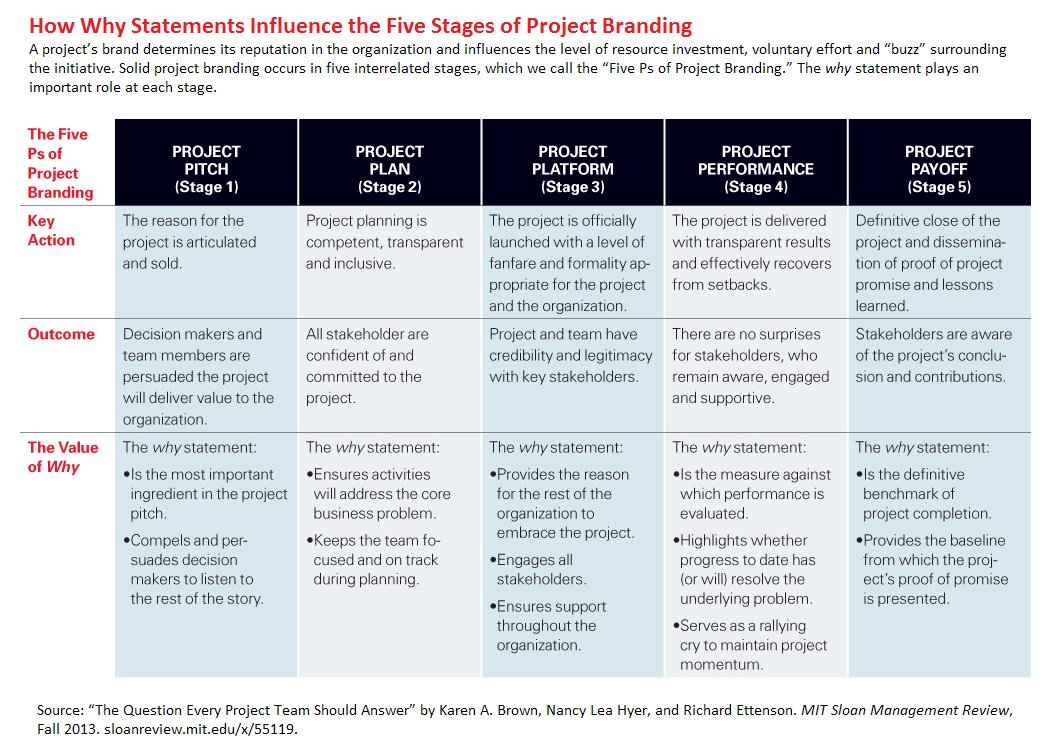 Why Every Project Needs a Brand (and How to Create One)  http:// mitsmr.com/YYyUoR  &nbsp;   #marketingtips #marketing<br>http://pic.twitter.com/1zDEvMPC5E