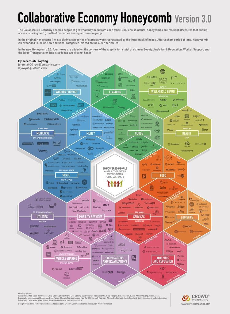 Collaborative Honeycomb {Infographic}  #disruption #finserv #Health #DeepLearning #BigData #IoT #DigitalMarketing #logistics #SmartCity #SMM<br>http://pic.twitter.com/eMzHvnHhvW