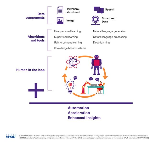 We've launched KPMG Ignite to help clients unlock value from #AI. News via @KPMGUS_News. Release here:  http:// bit.ly/2l8a91B  &nbsp;  <br>http://pic.twitter.com/ubFlRph0u5