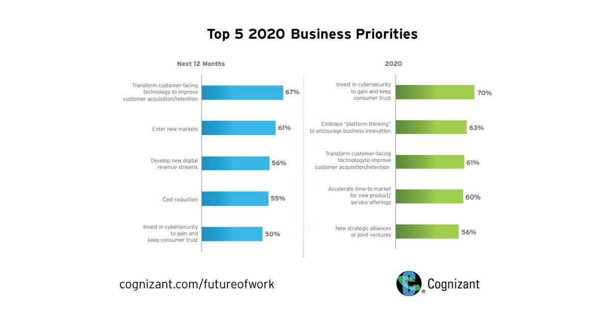 Cognizant on Twitter:
