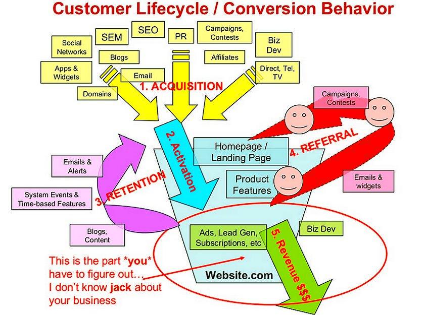 The Customer Lifestyle - Conversion Behavior  @SmartInsights #GrowthHacking #InboundMarketing #DigitalMarketing #SEO #SMM<br>http://pic.twitter.com/lhBf8tN7EX