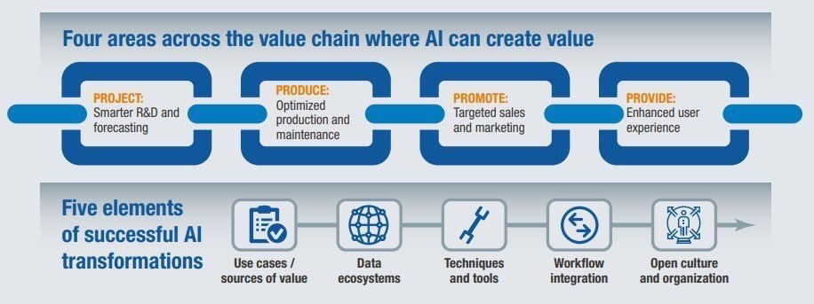 4 areas across the value chain where #AI can create value #ML #Insurtech #BigData #Defstar5 #Mpgvip #IoT #Tech #IT #DL #M2M #Innovation<br>http://pic.twitter.com/lk8qj3TyWR