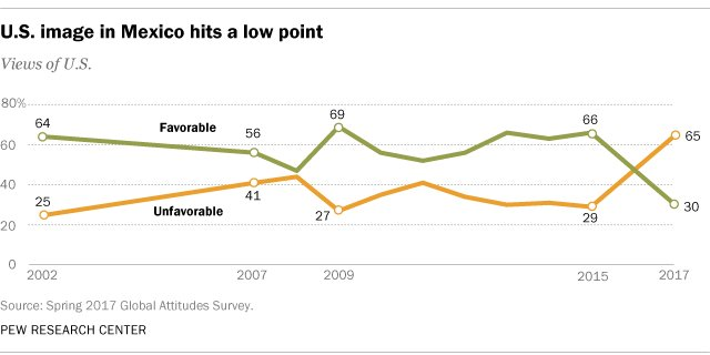 Mexican views of the U.S. have turned sharply negative https://t.co/ErA4BuYEDG