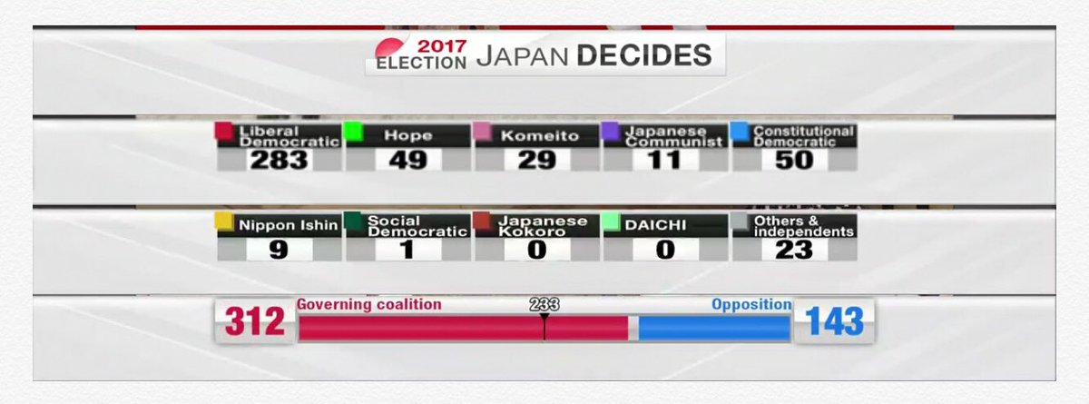 Latest #Japan #Election2017 results, courtesy of #NHK. #Abe gets his supermajority while resetting his election clock until Oct 2021.<br>http://pic.twitter.com/tH07OJ7feO