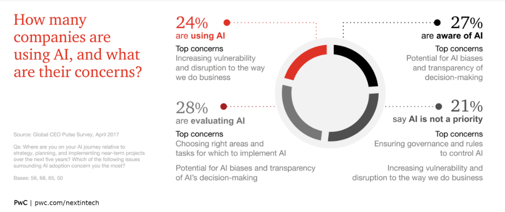 How To Prepare Your Business To #AI and Why? @PwC MT @MikeQuindazzi #fintech #defstar5 #makeyourownlane #mpgvip  http:// usblogs.pwc.com/emerging-techn ology/artificial-intelligence-is-your-business-ready/?utm_source=twitter.com&amp;utm_medium=social&amp;utm_campaign=buffer&amp;utm_content=buffera4d8a &nbsp; … <br>http://pic.twitter.com/P4vHBA49ZR