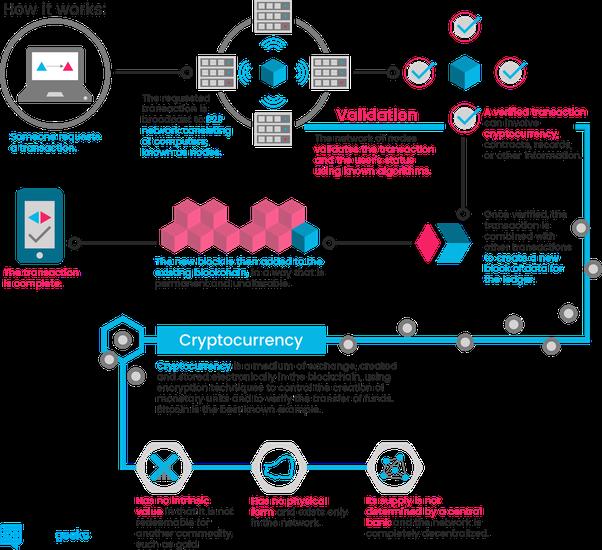 BLOCKCHAIN #infographic  By @Blockgks  #fintech #makeyourownlane #Mpgvip #defstar5 #rt #blockchain #cryptocurrency #bitcoin #ethereum #DLT<br>http://pic.twitter.com/mnv0M7aajB